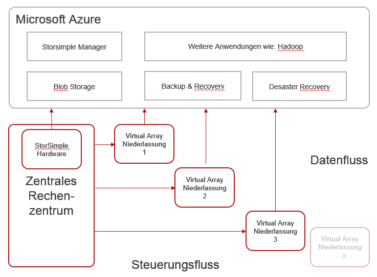 Microsoft StorSimple Virtual Array Architektur